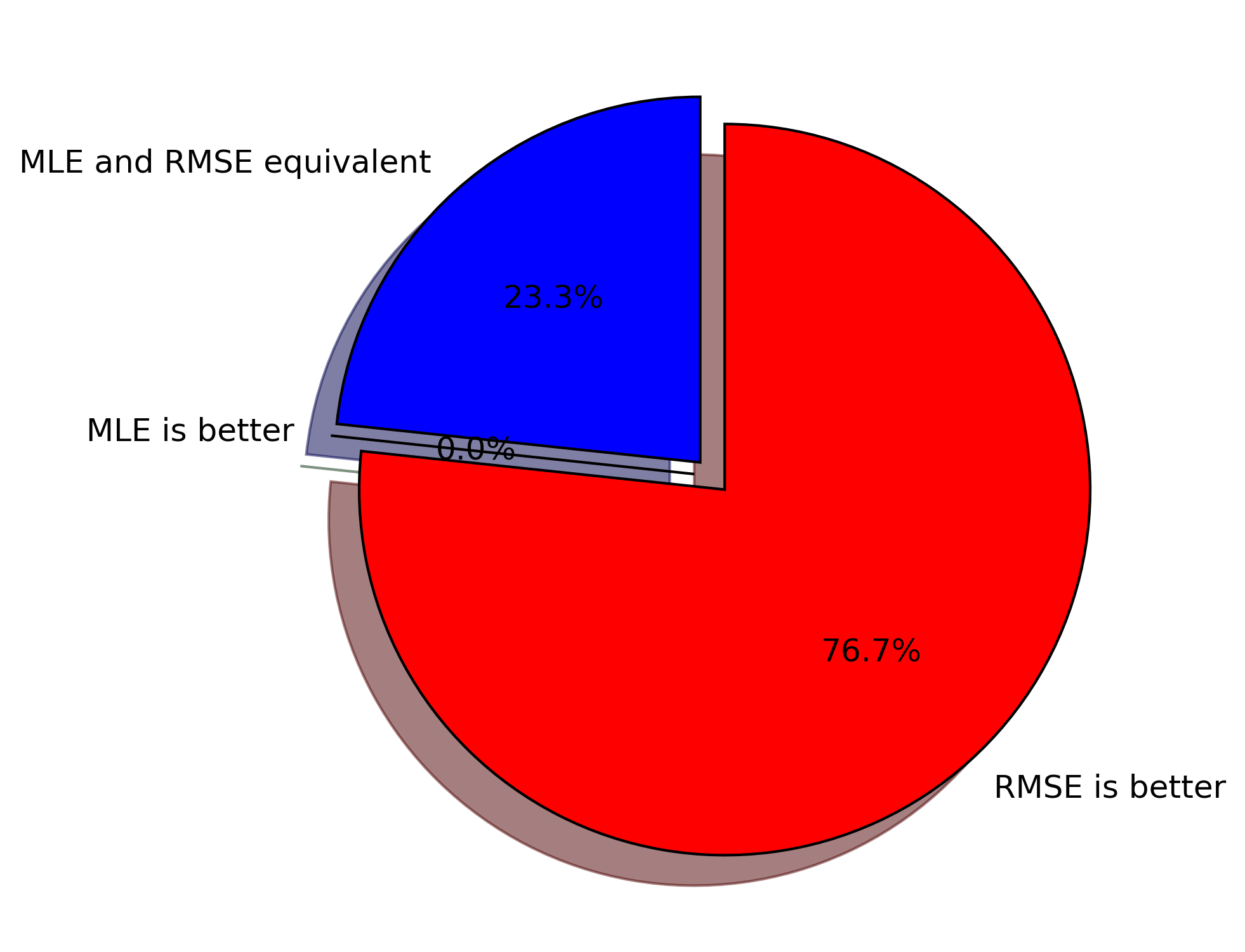 MLE and RMSE equivalent 23.3% of time. RMSE was better 76.7% of the time. Never was MLE better.