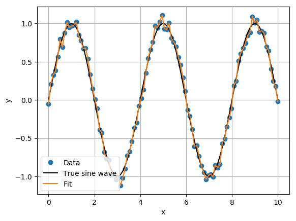 Overfit of the sine wave